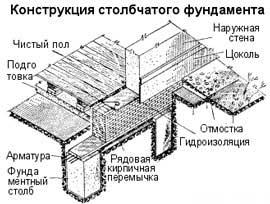 столбчатый-фундамент-эскиз