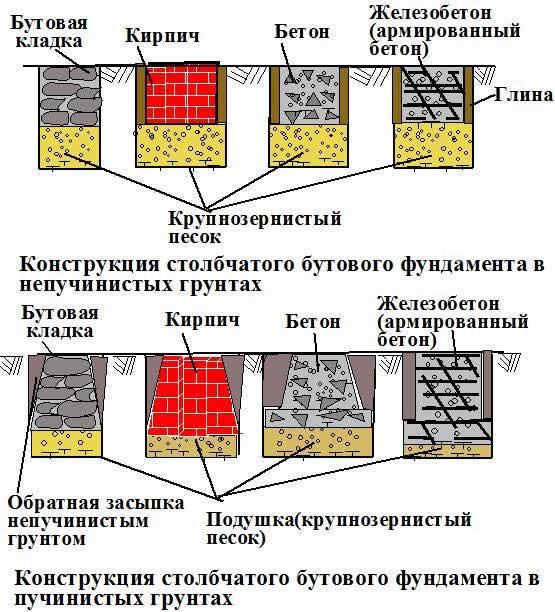 конструкция-столбчатого-бутового-фундамента-в-пучинистах-грунтах