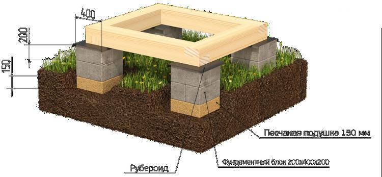 песчанная-подушка-пример