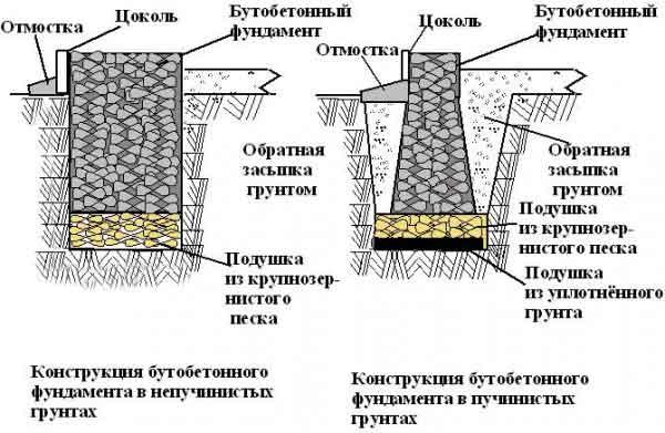 фундамент-из-бутовых-камней