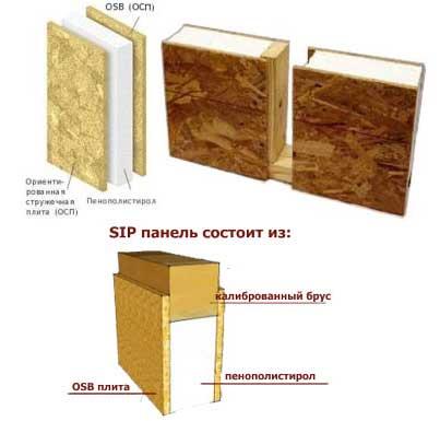 соединение-сип-панелей