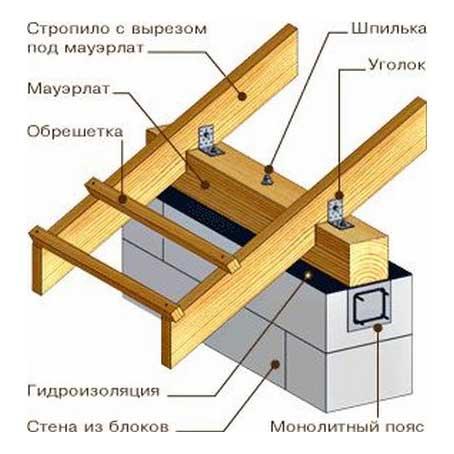 крыша-газобетонного-дома