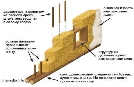 конструкция-дома-из-соломы