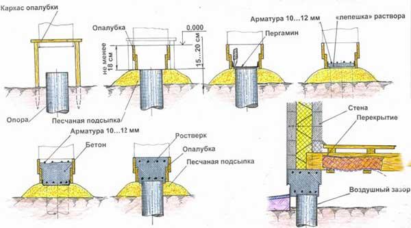 столбчатый-фундамент-из-азбестовых-труб