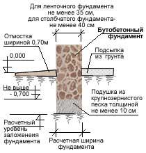 ширина-фундамента-из-бутобетона
