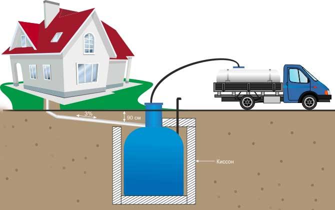 канализационный-герметичный-бак