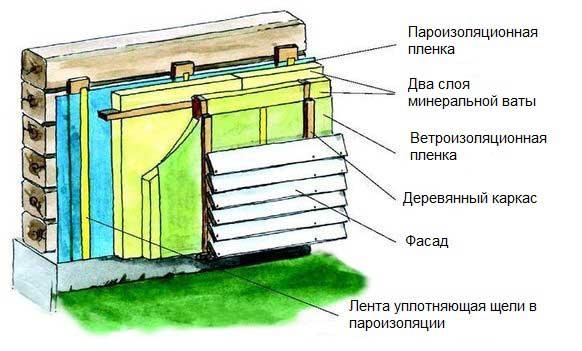 отделка-сайдингом-конструкция