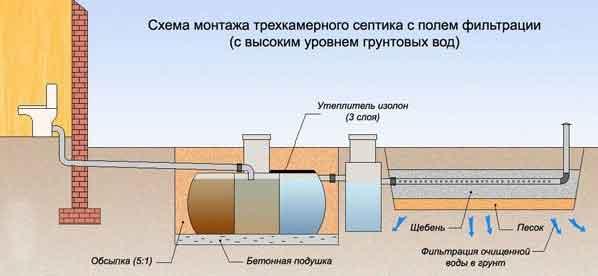 септик-с-полем-фильтрации