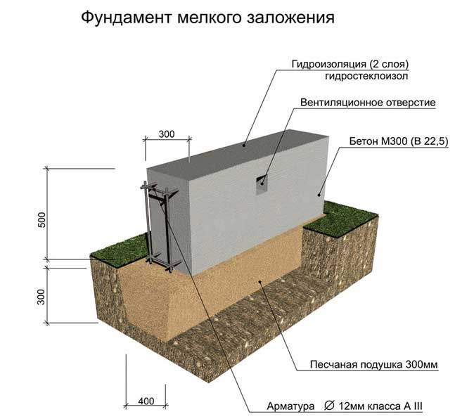 инструкция-мелкого-заложения-фундамента
