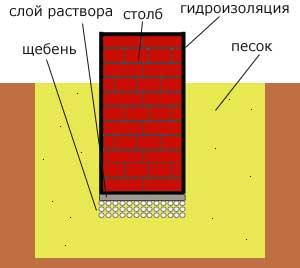 кирпичный-столб-фундамент