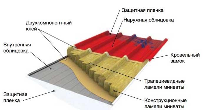 минерально-ватные-панели