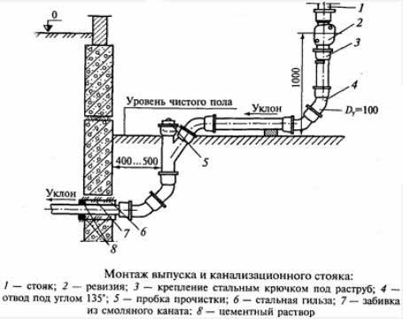 подключение-частного-дома-к-канализации-схема