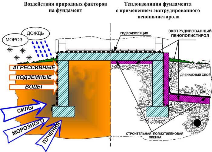 пенополистирол-фундамент-инструкция