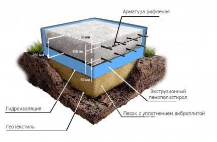 утепление-плиты-фундамента