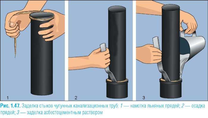 как-соединить-трубы-из-чугуна