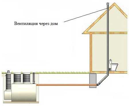 вентиляция-для-канализации