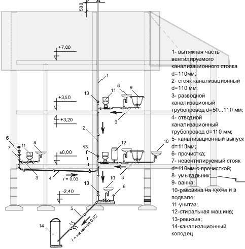 план-канализации-в-доме-схема