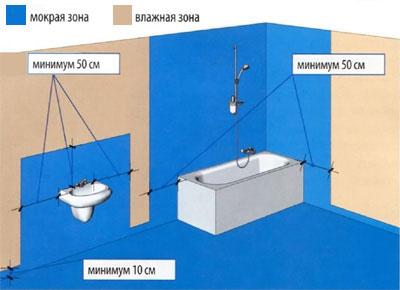 ванная-ванна-раковина-гидроизоляция