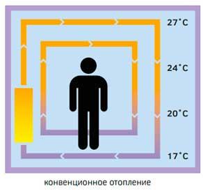 конвекционное-отопление