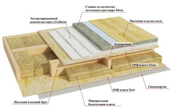 потолок-каркас-дом