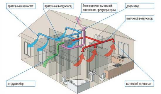 проект-рассчет-вентиляции-каркасного-дома