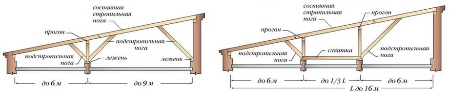 схема-односкатной-крыши