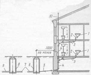 внутренняя-система-канализации