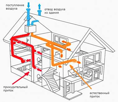 комбинированная-вентиляционная-система