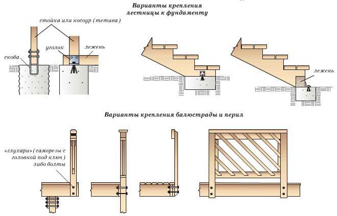 крепление-лестницы-анкерными-болтами