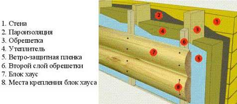 монтаж-блок-хауса-с-утеплителем