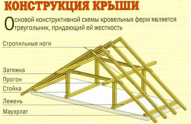 конструкция-крыши