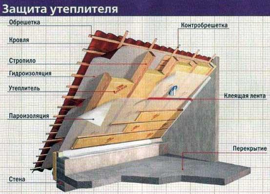теплоизоляционные-материалы-для-крыши