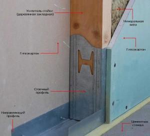 шумоизоляция-стен-в-деревянном-доме