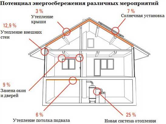 энергосбережение-каркасного-дома