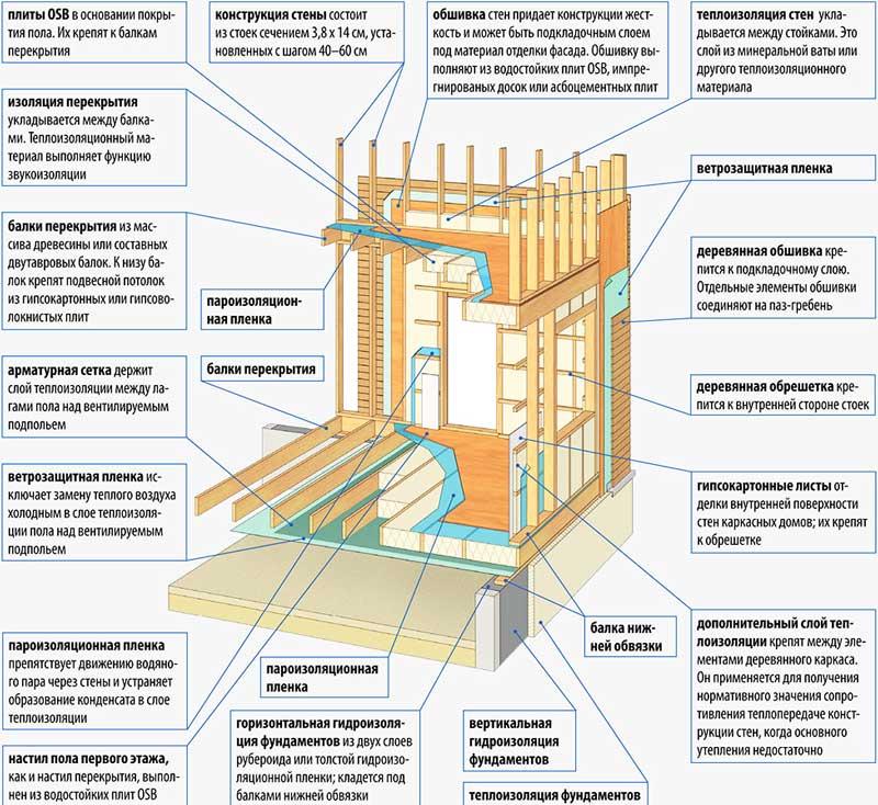 конструктивные-элементы-каркасного-дома