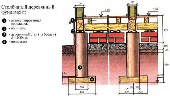фундамент-столбчатый-деревянный