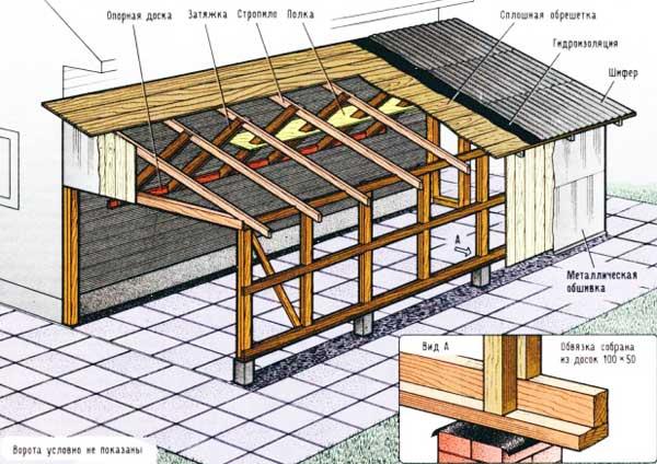 односкатная-крыша-технология