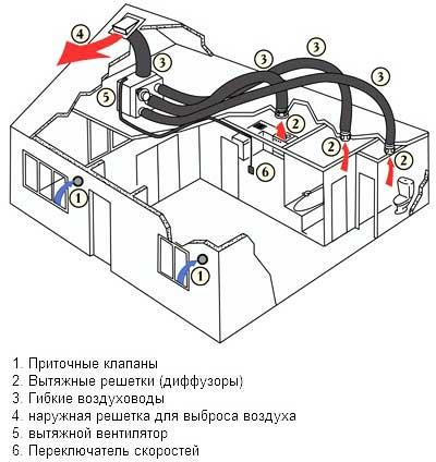 вентиляция-в-доме-каркасном