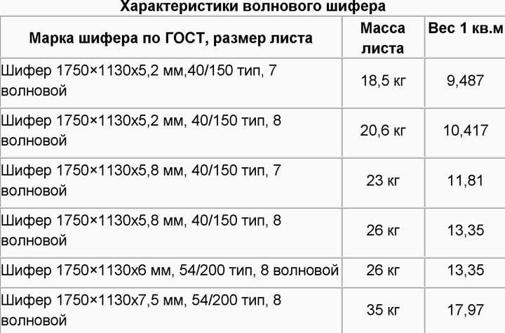 вес-волнового-шифера-маркировка
