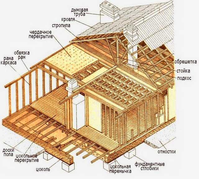 каркас-одноэтажного-дома