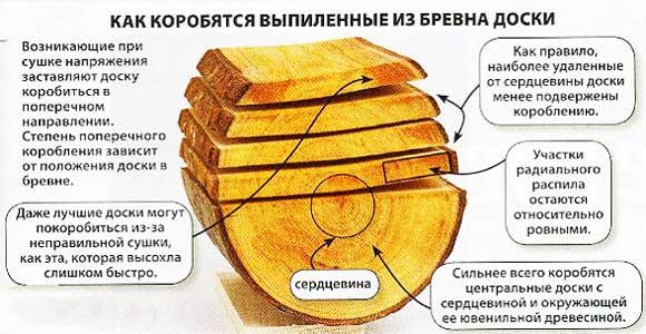 корабление-растрескивание-древесины