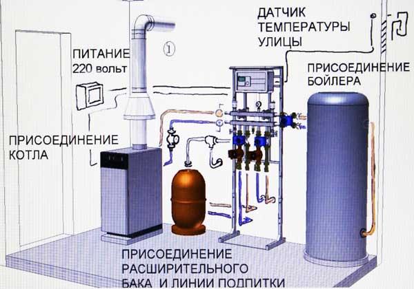 отопление-с-помощью-газа-дом