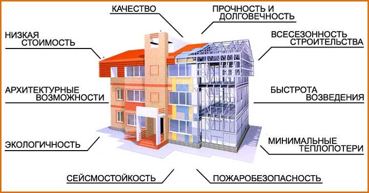 надежность-плюсы-дома-из-металлокаркаса