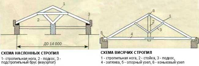 наслонные-висячие-стропила-дома