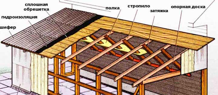 односкатная-крыша-стропильной-системы