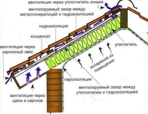 пароизоляция-утепление-крыши-каркасника