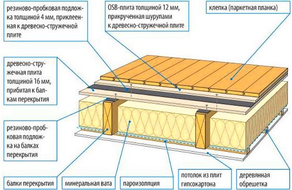 пирог-каркасного-потолка-для-каркасного-дома