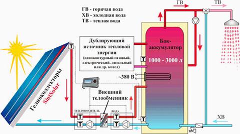 получение-горячей-воды-батареи-отопление