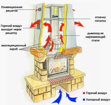 принцип-действия-камина-для-отопления