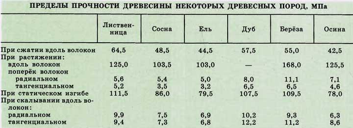 прочность-древесины-таблица